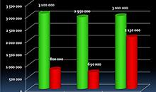 Докопаться до стоимости: сравниваем цены на седельные тягачи в октябре