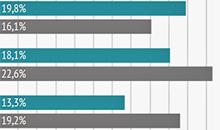 Восстановление на рынке лизинга: плюс 38,6% в сегменте грузовиков