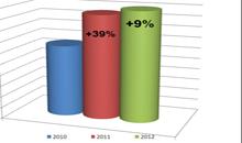 Рынок полуприцепов в России: спрос и предложение
