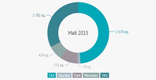 Продажи грузовых автомобилей полной массой менее 6 тонн в мае 2015