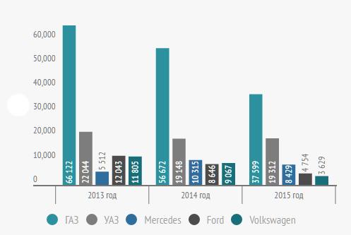 Лидеры продаж малотоннажных грузовиков в 2013-2015