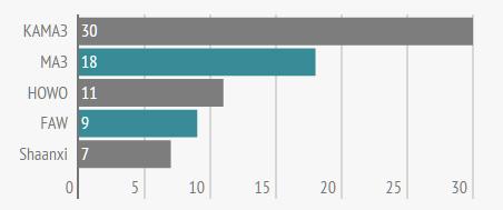 Популярные бренды новых седельных тягачей в июле (количество объявлений)