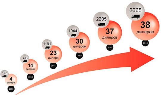 Продажи и этапы развития дилерской сети, 2009-2014 гг.
