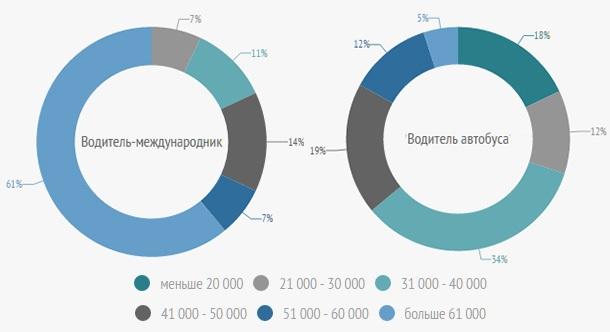 Данные об уровне зарплат в Москве и области
