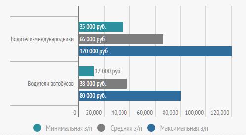 Минимальная, средняя и максимальная зарплата в Москве и области