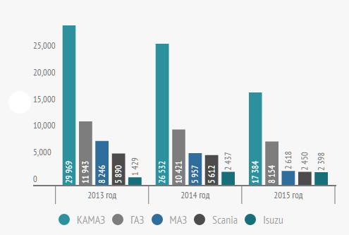 Лидеры продаж средних и тяжелых грузовиков в 2013-2015