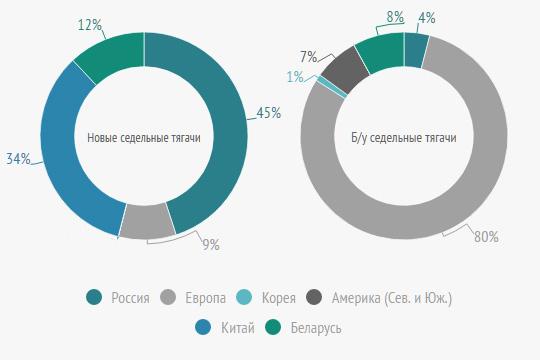 Соотношение брендов по регионам
