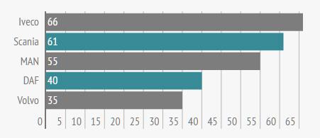 Популярные бренды б/у седельных тягачей в июле (количество объявлений)