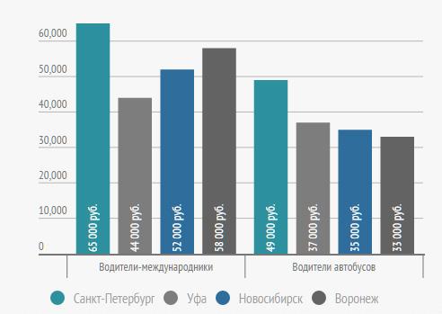 Сравнение средней зарплаты водителей-международников и водителей автобусов