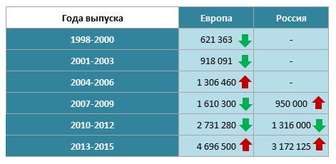 Средние цены на седельные тягачи в зависимости от года выпуска (рос. руб.)