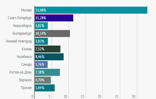 Сравнение общего количества вакансий водителей-международников (дальнобойщиков) в городах-миллионниках