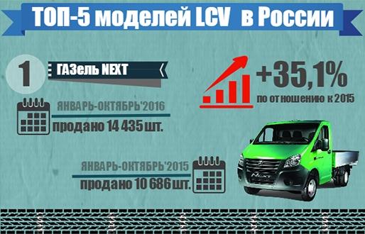 Инфографика. ТОП-5 самых популярных моделей LCV в октябре 2016