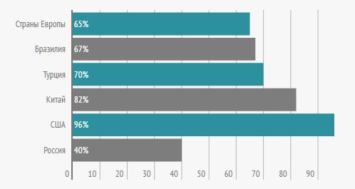 Процент загруженности производственных мощностей в разных странах мира