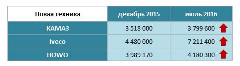 Сравнение средних цен на новые тягачи КАМАЗ, Iveco и HOWO