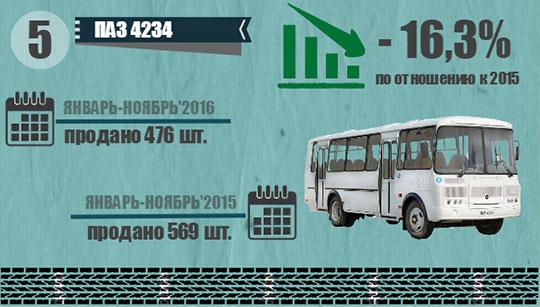 ТОП-5 самых популярных моделей автобусов в ноябре 2016
