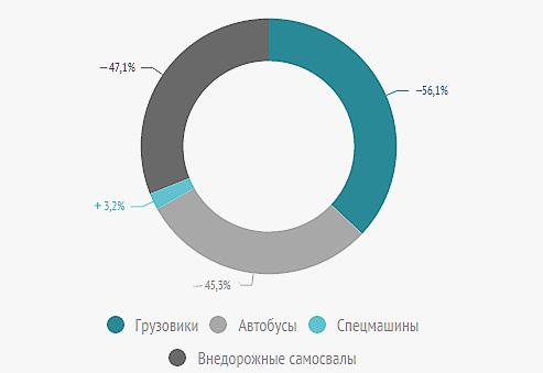 Производство коммерческого и грузового транспорта в РБ в 2015 году по отношению к 2014 г.