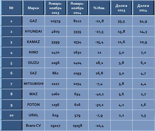 ТОП-10 рынка CV в РФ (от 3,5 до 16 тонн)